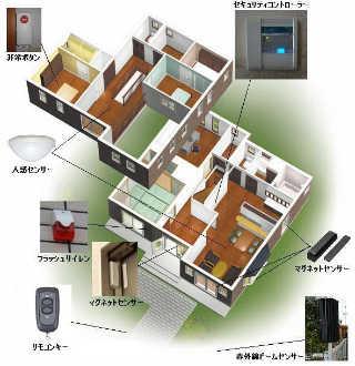 しっかりとホームセキュリティシステムを稼働させた家庭の図